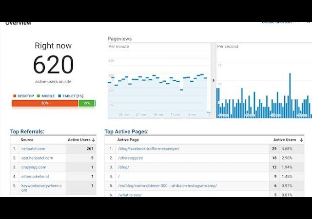 How to use Google Analytics for massive SEO | RANK #1 on GOOGLE